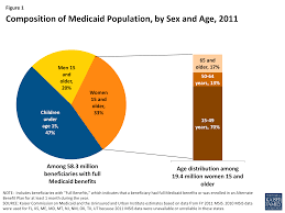 medicaid and family planning background and implications of the