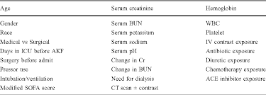 Serum Cr small increases in serum creatinine are associated with prolonged