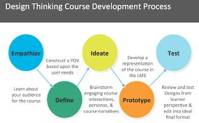 design thinking elements lx design remix your learning experience design process human and