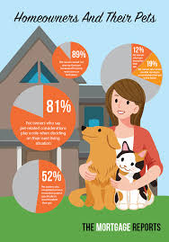 get a home plan more homebuyers in the dog house pets play a big part in property