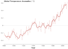 average global temperature by year table global average temperature chimera