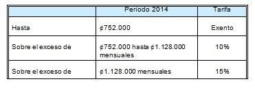 tabla de salarios en costa rica 2016 salario base para definición de sanciones año 2018 tasa de