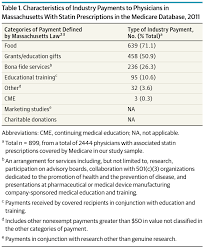 industry payments to physicians and the prescribing of brand name