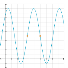 period of sinusoidal functions from graph practice khan academy