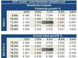 Discounted Flow Analysis Excel Template Dcf Model Dcf Valuation Discounted Flow Analysis
