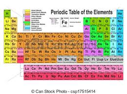 Basic Periodic Table Clipart Vector Of Periodic Table Word Made Of Basic Chemistry