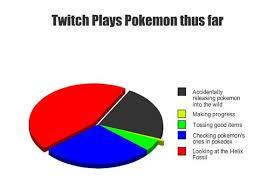 Know Your Meme Twitch Plays Pokemon - progress what progress twitch plays play pokemon and pok礬mon