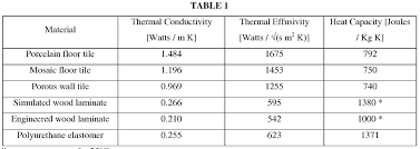 material thermal conductivity table thermal conductivity of ceiling tiles http