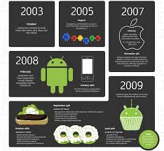android history from cupcake to marshmallow the sweet history of android