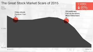 the stock market plunge by the numbers aug 24 2015