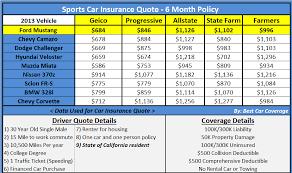 car insurance quotes best auto insurance comparison
