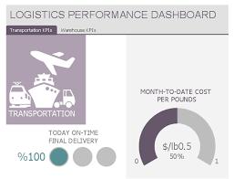 logistics performance dashboard template