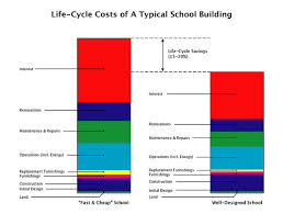 building costs first cost vs life cycle costs don t get caught in the trap of