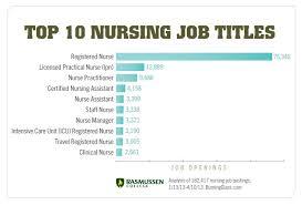 Icu Nurse Job Description Resume by Registered Nurse Job Description Rn Duties Create My Cover Letter