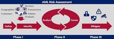 elements of an anti money laundering aml risk assessment program