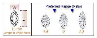Diamond Depth And Table Diamond Shapes And Cut Diamond Education
