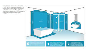 bathroom zones 17th edition how the lighting are broken down