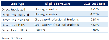 student loan interest rates how they work and average rates today