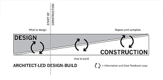 What Is The Difference Between Architecture And Interior Design Architect Led Design U2013build Wikipedia