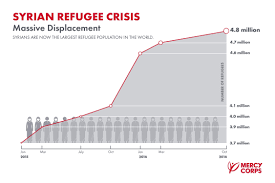 Reason For Leaving Resume Quick Facts What You Need To Know About The Syria Crisis Mercy
