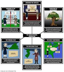 history of federalism constitutional convention spider map have
