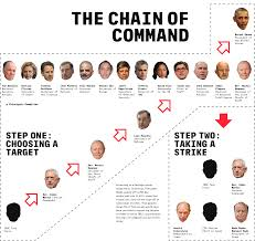 Presidents Of The United States The Kill Chain