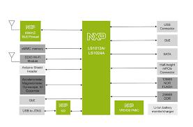 smart home gateway nxp