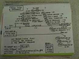 Sophie Charles     s A  Media Coursework Blog