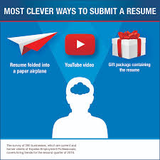 Jobs Resume Submit by Survey Results How Job Candidates Score An Interview U2014and