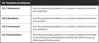 statements questions commands and exclamations grammarianism