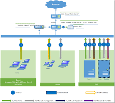 Home Network Design Redesign My Home Lab Network Architecture Blog Rickygao Pty Ltd