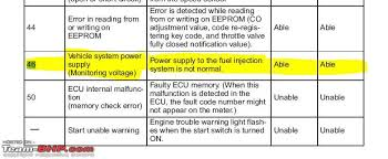 Lights On Dashboard Meaning Yamaha R15 Warning Light Error Codes Team Bhp