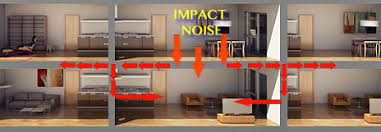 How To Soundproof A Basement Ceiling by Noise Reduction And How To Deal With It In A Home Or A High Rise