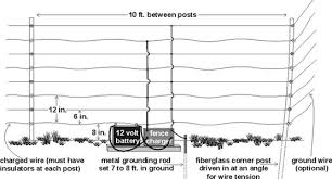 electric fence setup and tips