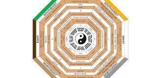 feng shui your whole house from the living room red lotus letter