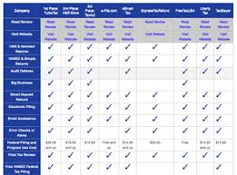 help desk software comparison chart best tax software 2018 turbotax vs h r block vs taxact vs taxslayer
