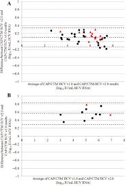 differences between quantification of genotype 3 hepatitis c virus