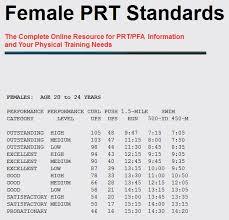 new prt standards female prt standards i sail i m a sailor i sail