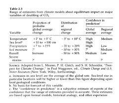 economic approaches to greenhouse warming