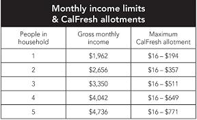 va income limits table calfresh income chart chart paketsusudomba co