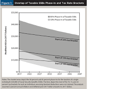 social security time table the effects of social security benefits and rmds on tax efficient