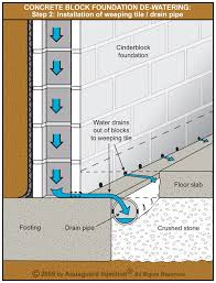 Basement Floor Drain Installation by Interior Weeping Tile Perimeter Drainage Systems
