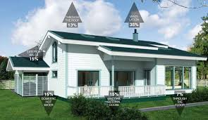 energy efficiency archives palmatin wooden houses