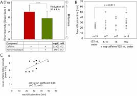 bitters kit sur la table caffeine induces gastric acid secretion via bitter taste signaling