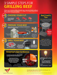 bbq and grilling infographics 3 simple steps for grilling beef