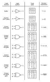 understanding digital buffer gate and logic ic circuits part 1