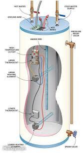 electric water heater parts diagram automotive parts diagram images
