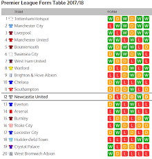 Premier League Table Premier League Form Table Ahead Of Liverpool V Newcastle Nufc