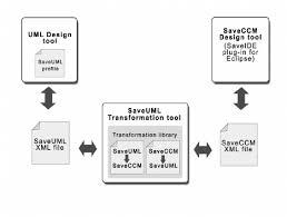 design applying the elements figure 3 conceptual design of the saveuml transformations the uml
