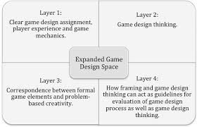 design thinking elements expanding the game design space teaching computer game design in